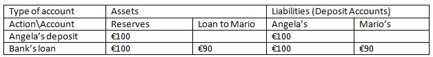 ECB-correct model graph