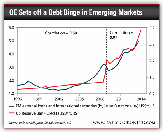 Emerging Markets Debt Binge