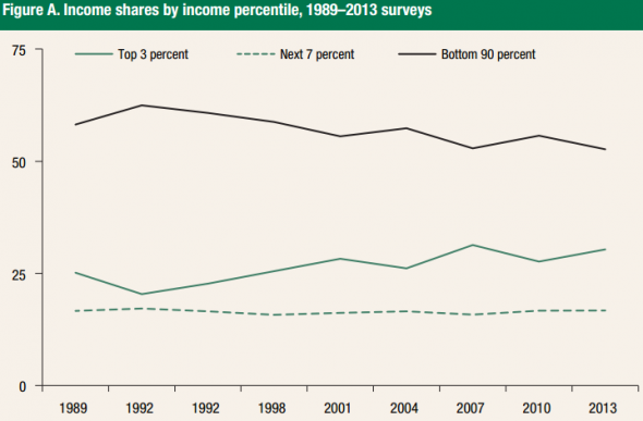 Fed-SCF-income-by-percentile-590x387