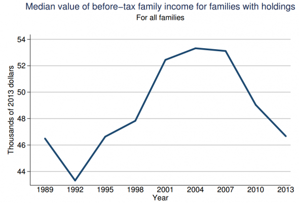 Fed-SCF-median-before-tax-family-income-590x400