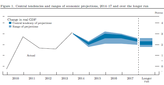 Fed US GDP growth 2010-2017