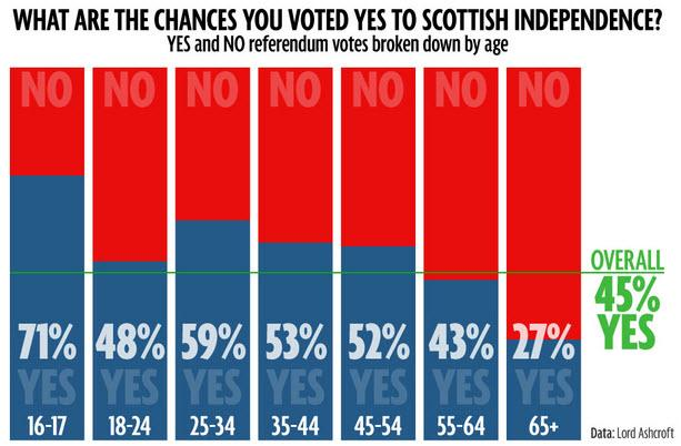 Scottish Independence Vote Results Ramifications And