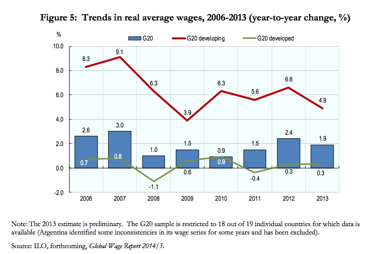 G20 real wage growth