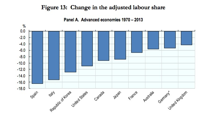 labor share of GDP 1970-now