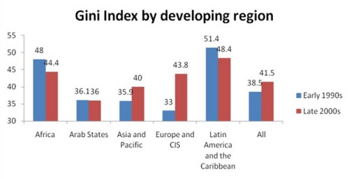 gini coefficient by region income inequality