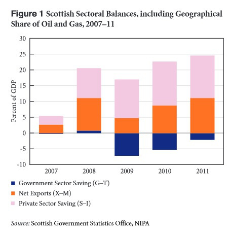 currency scottish sectoral balances