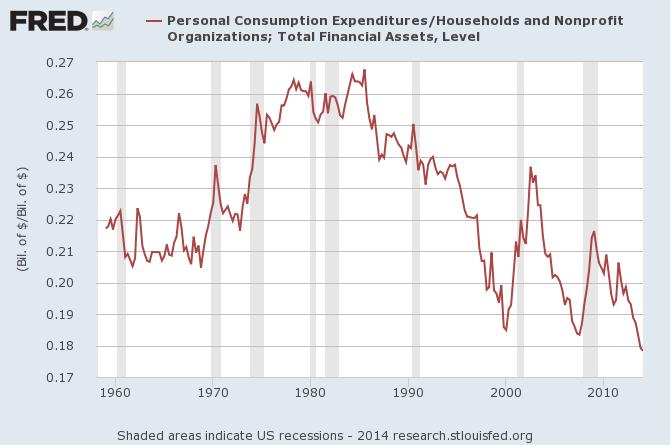 household spending fred graph