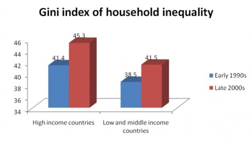 globalisation new inevitable Globalisation and inequality the new wave  he argues that the downswing in inequality that occurs on the backside of a kuznets wave is an inevitable result of the.