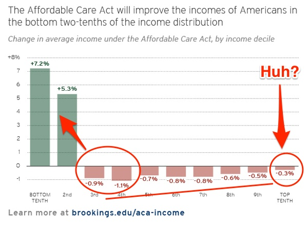income_obamacare