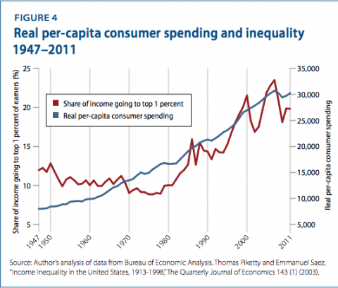 spending and inequality per Bernstein