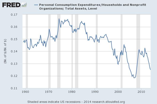 spending v assets fred graph