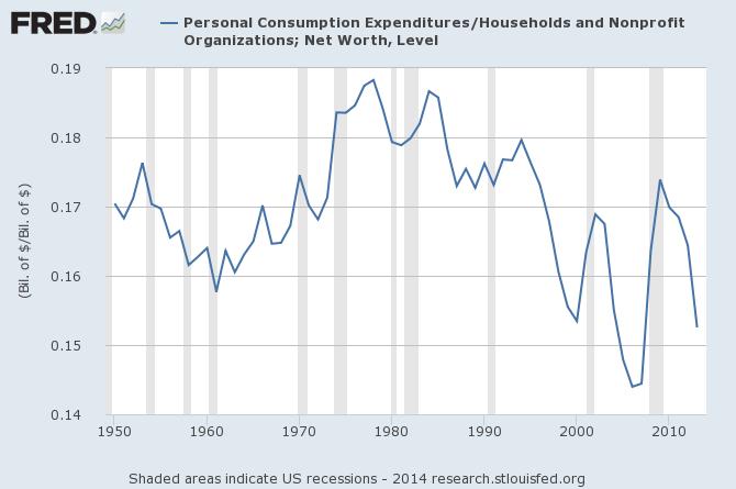 spending v net worth fred graph