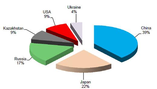 tiitaium global market share