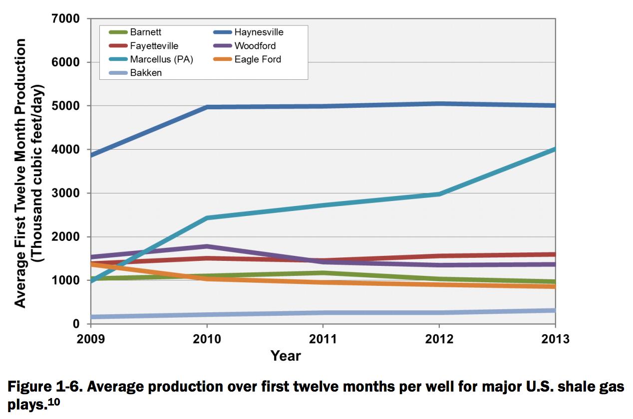 Average 12 month fracking production