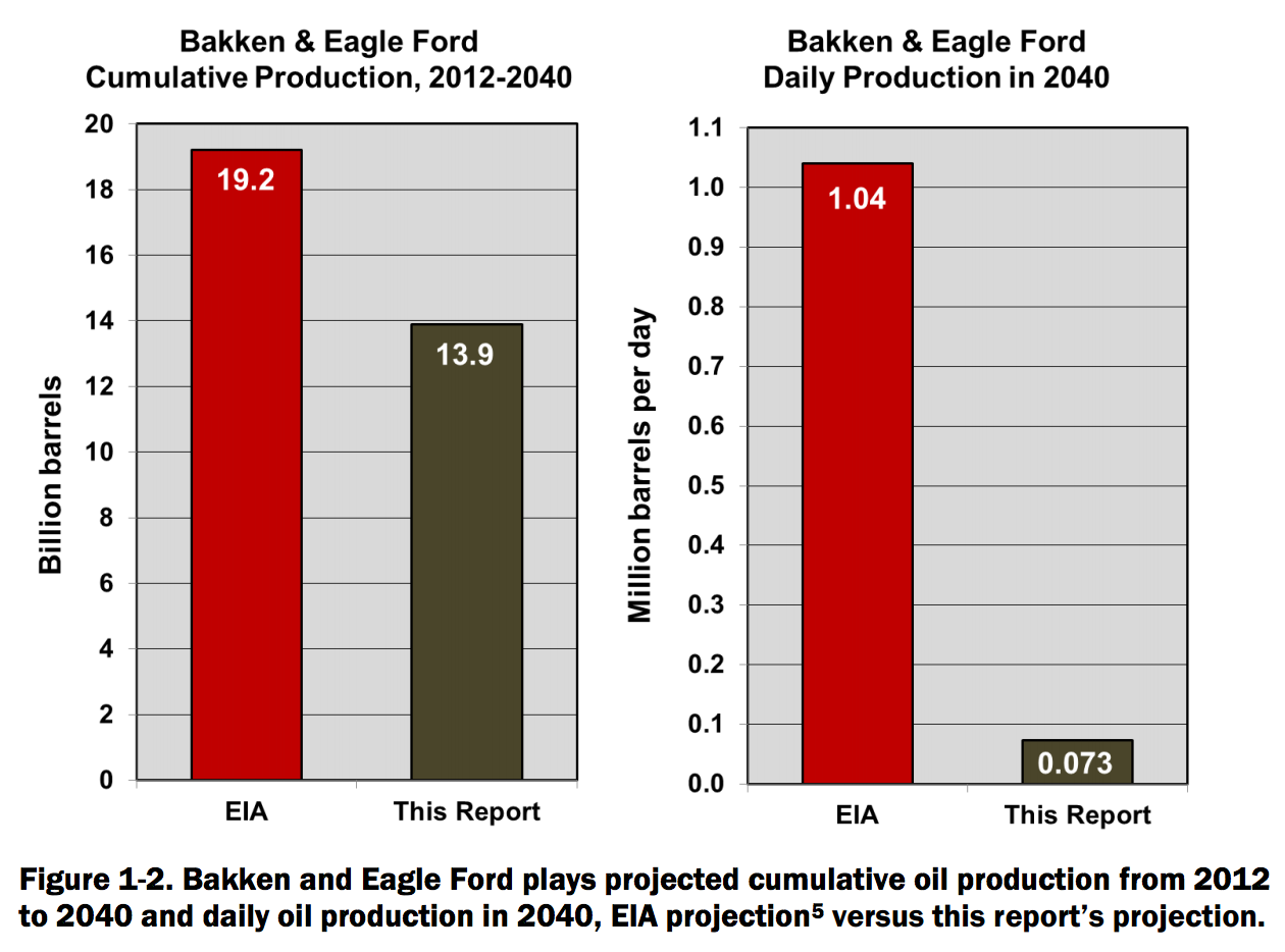 Bakken & Eagle Ford frakcing production