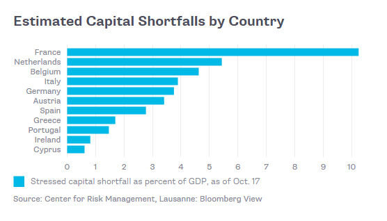 EUShortfall-Countries