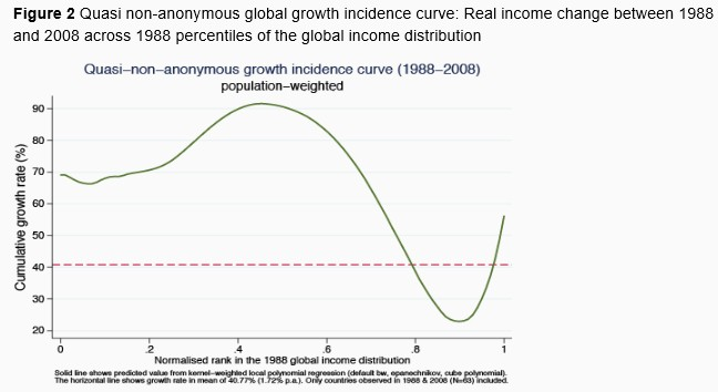 Real income changes poverty
