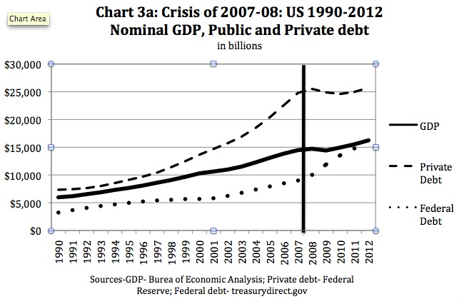 Nominal GDP public and private debt