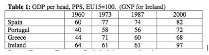 Irish GDP per head over time tax haven