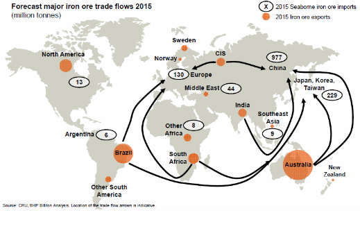 iron ore trade flows map