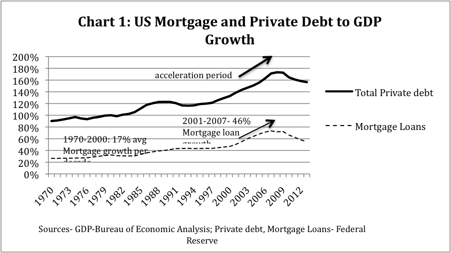 private debt to GDP