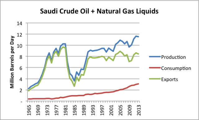saudi-crude-oil-and-ngl-production-consumption-exports