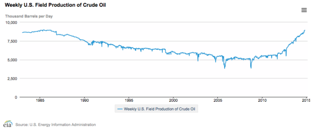 us-field-production-of-crude-oil-through-oct-10