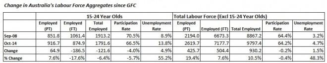 Change Oz labor aggregates
