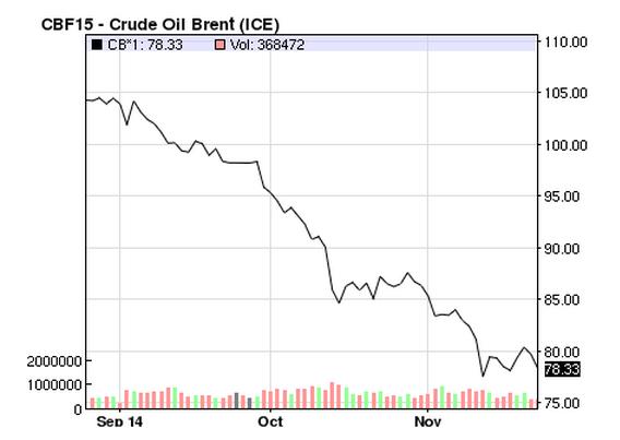 Crude Brent