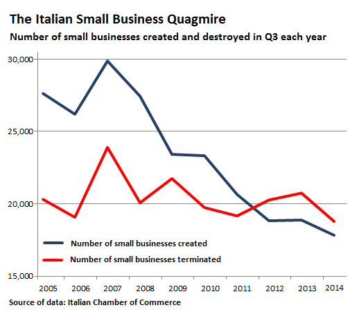 Italy-number-small-businesses-created-terminated_2005-20141