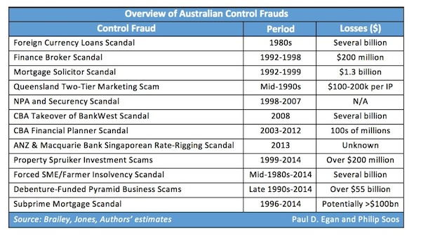 Review-of-Australian-Control-Frauds-1024x575