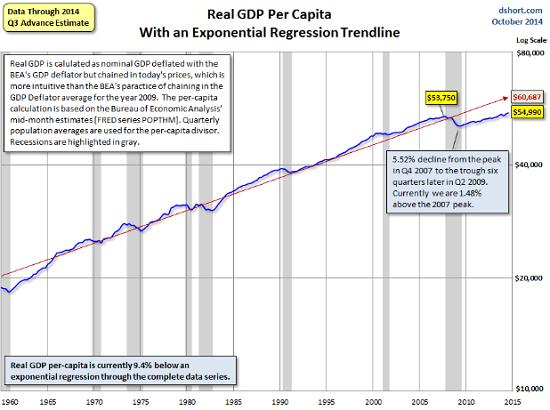 US-Real-per-capita-GDP-doug-short