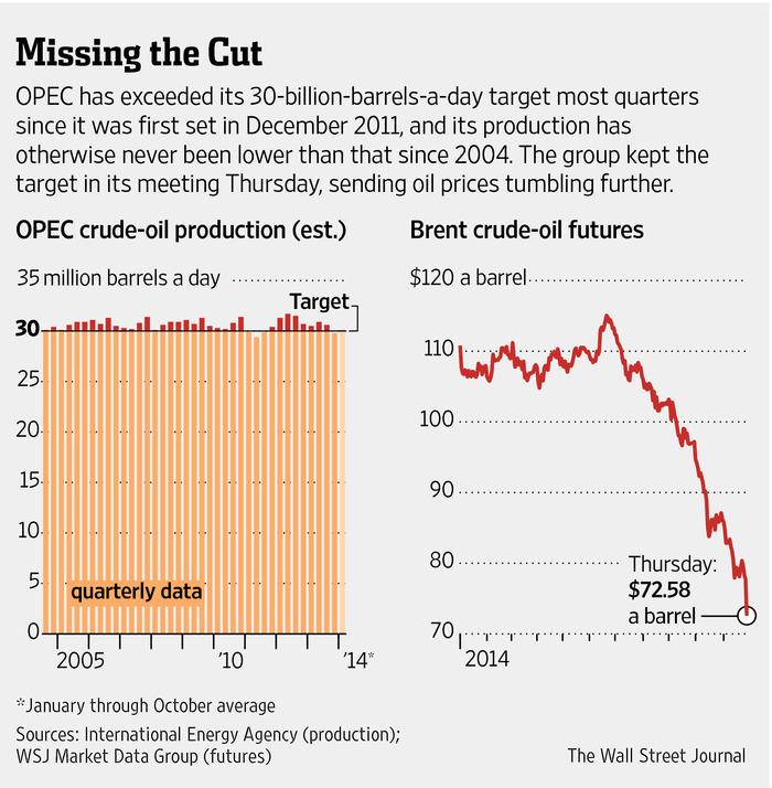 WSJ on OPEC price reaction