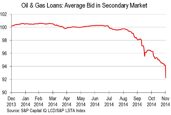 Bad Oil And Gas Loans fragility