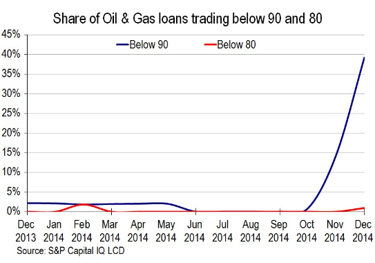 Oil And Gas Loans fragility