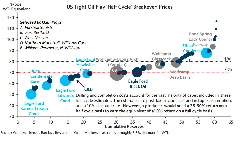 shale breakeven energy junk bonds