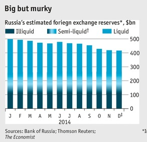 russian fx reserves ruble