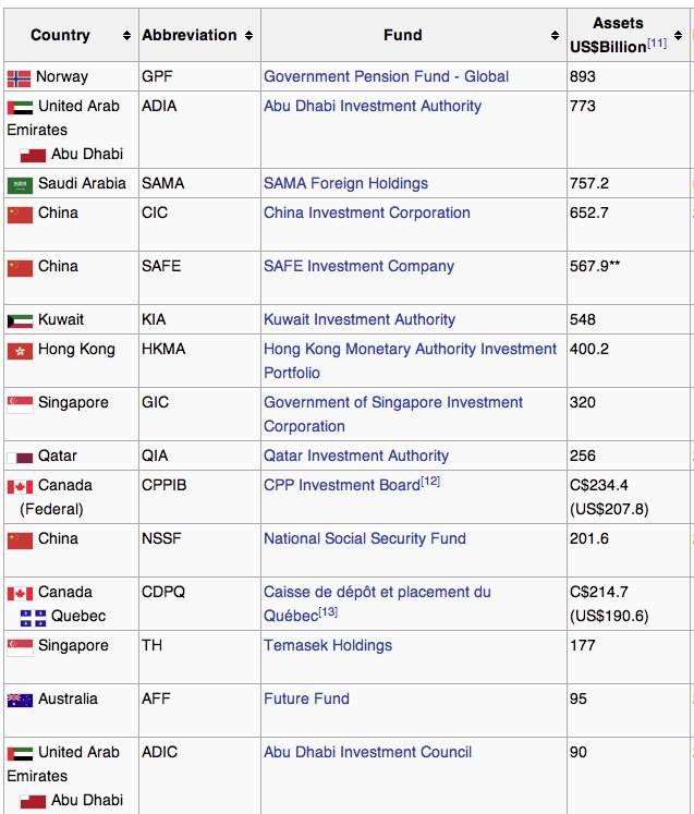 sovereign wealth fund rankings