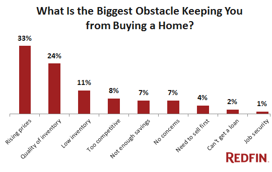 US-Home-Purchase-Obstacles-Survey-Redfin