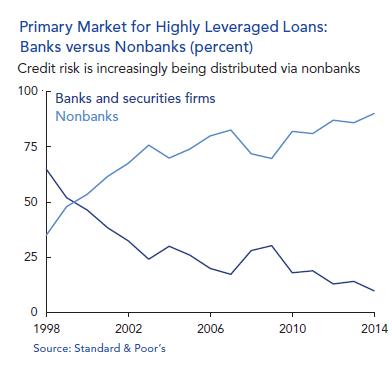 US OFR leveraged loans banks-v-nonbanks