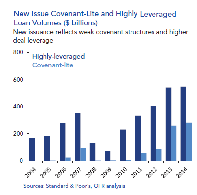 US OFR leveraged loans cov-lite_highly-leveraged