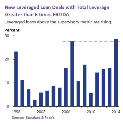 US-OFR-leveraged-loans-leverage-6x-ebitda