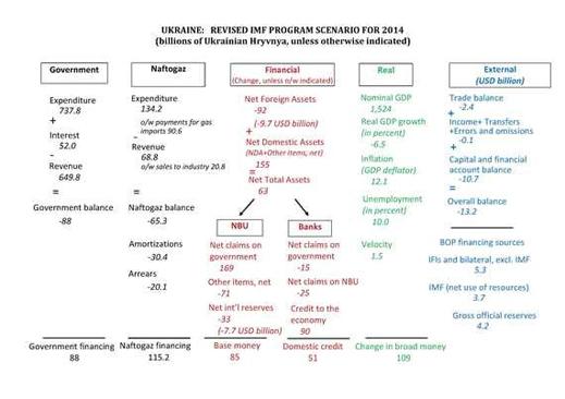 Ukraine_Revised_IMF