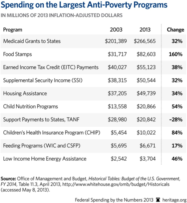poverty and unemployment programs chart