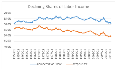 Bernstein Labor Share