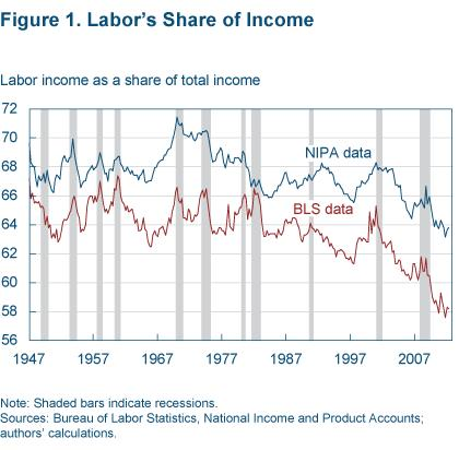 Labor share Cleveland Fed