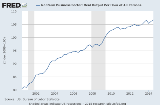 Real Output Productivity