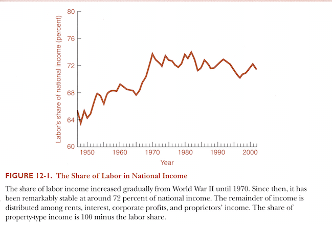 S:N Labor Share