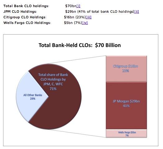 Dodd Frank CLO chart