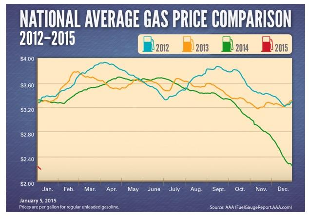 retail sales gas prices